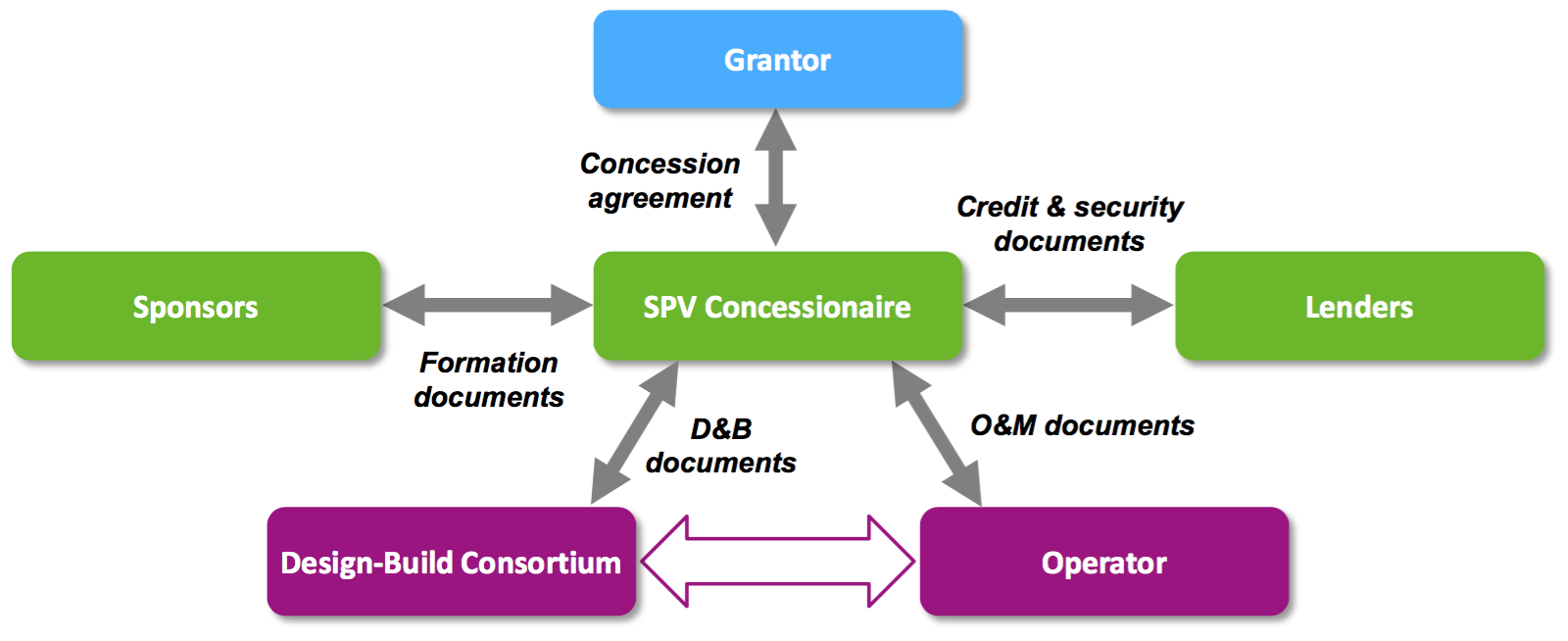 What is a Public-Private Partnership | PPP